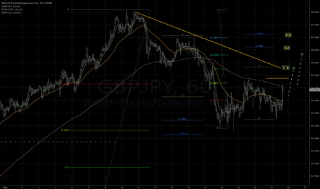 GBPJPY: Move up expected