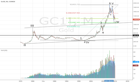 GC1!: Gold 30 year EW count