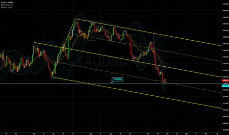 XAUUSD: Gold: Median Line Studies