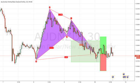 AUDNZD: BAT formation