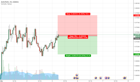 AUDNZD: AUDNZD 45m Short Position