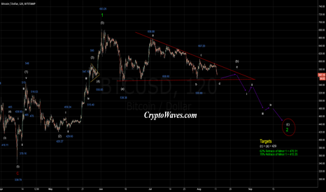 BTCUSD: Bitcoin Hourly EWave Count