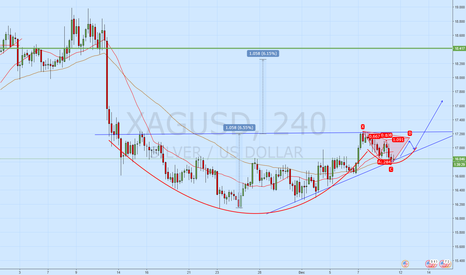 XAGUSD: xagusd  Cypher makes case for completed Cup & Handle