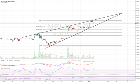 NFLX: Ascending Wedge