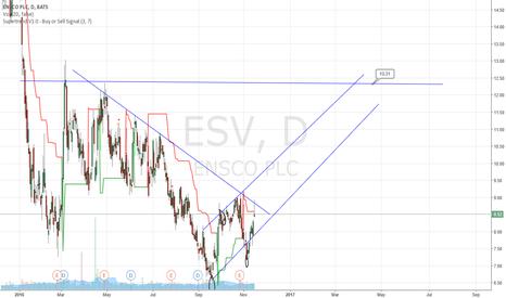 ESV: ESV  Hitting Total Depth... Time to buy