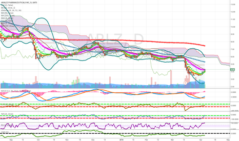 ARLZ: pennies to thousands thinning cloud candidate