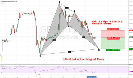 GBPCHF: Short Gbp/Chf Bamm Bat Action Magnet Move
