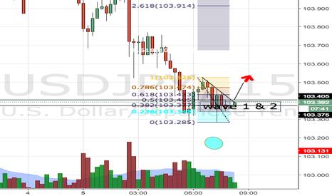 USDJPY: USD/JPY long - new wave