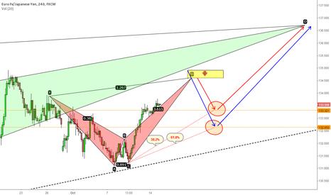 EURJPY: EUR/JPY:  Plans for a weak Yen