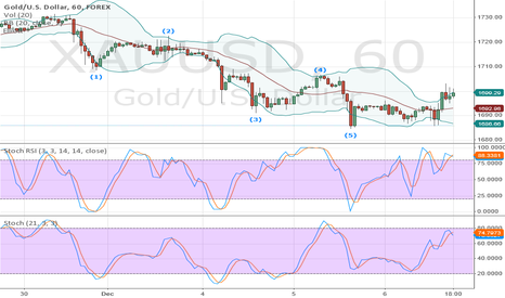 XAUUSD: golden future...:)
