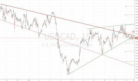 USDCAD: USDCAD 1.3920 to 1.3750