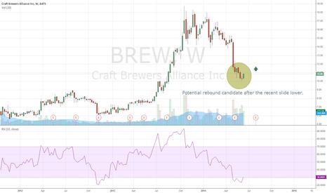 BREW: BREW potential rebound candidate