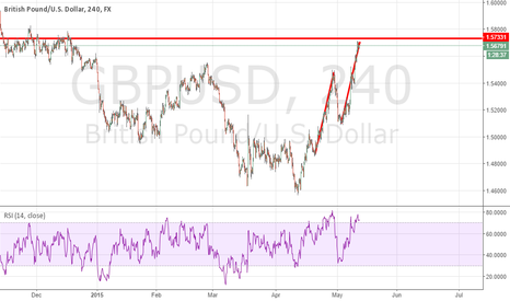 GBPUSD: ABCD Pattern GBPUSD 240 with structure confirmation