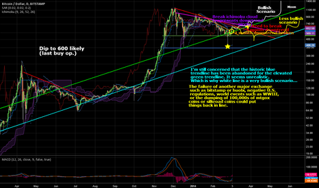 BTCUSD: 1 month downtrend broken; testing 3 month downtrend