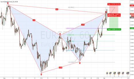 EURSEK: EURSEK Bearish Bat Patern completed