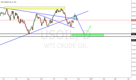 USOIL: Wait for green zone to long