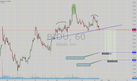 BIDU: H&S break down!! with price target(s)