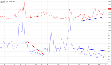 SKEW: SKEW divergence from VIX ...warning signal equity markets