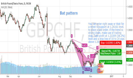 GBPCHF: GBPCHF Bearish Bat Pattern under way Daily time frame.