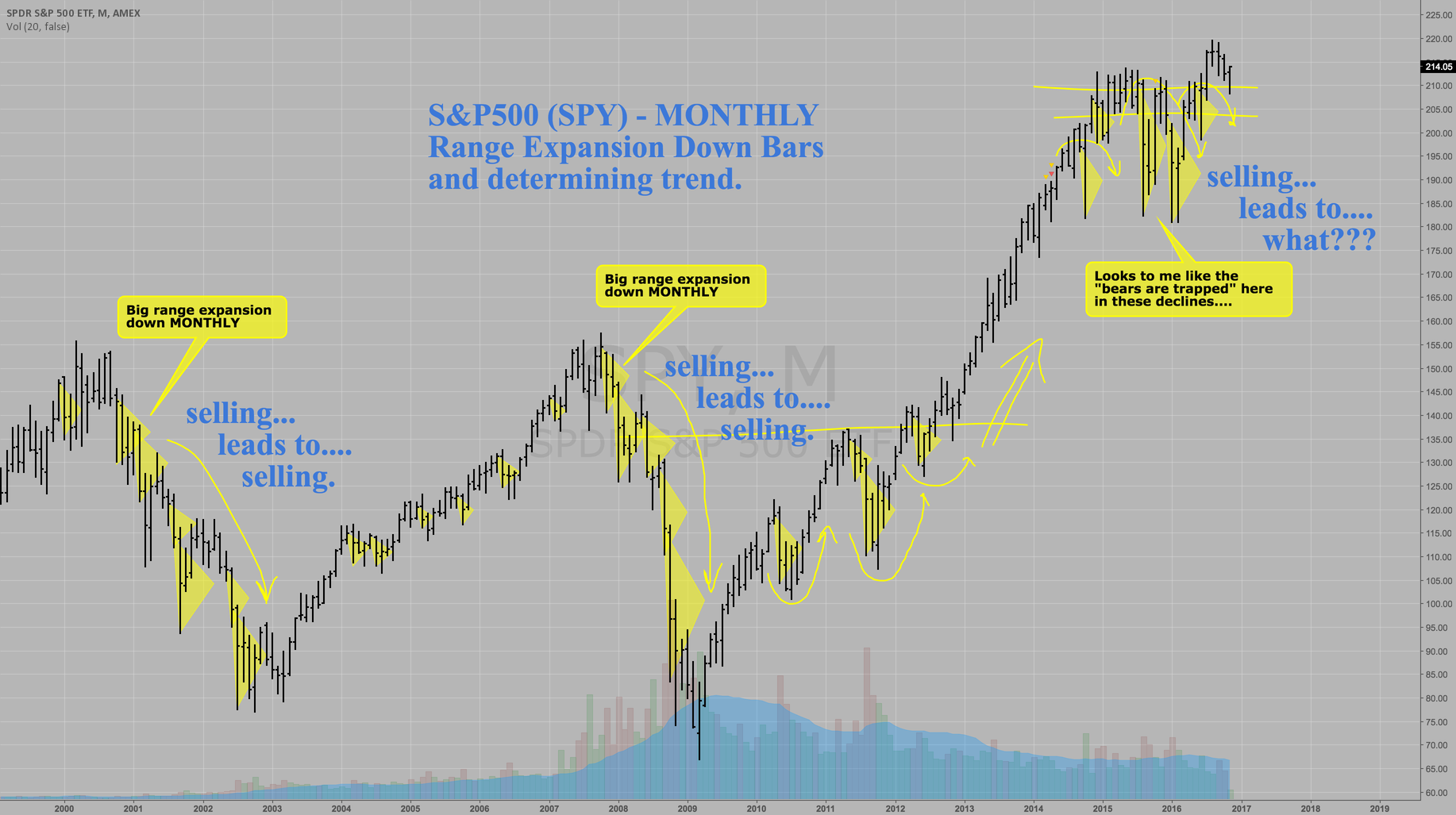 S&P500 MONTHLY BEAR-TRAP