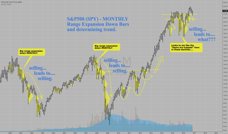 SPY: S&P500 MONTHLY BEAR-TRAP