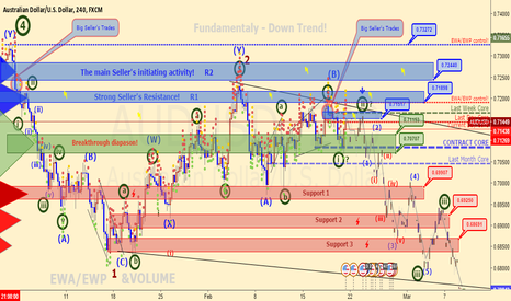 AUDUSD: AUDUSD (6A) - Intraday Forecast