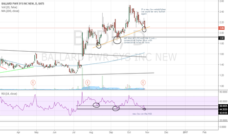 BLDP: BLDP new low may estabilish in the next week