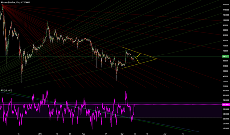 BTCUSD: Fib Fans - whille she hold!?