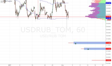 USDRUB_TOM: USDRUB покупка 57.55