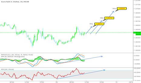EURUSD: EUR/USD short term expectation