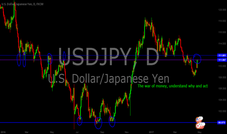 USDJPY: Usd / Jpy  the war of maney , understand why and acct