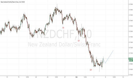 NZDCHF: NZDCHF level 3 down completed