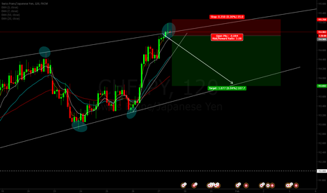 CHFJPY: CHFJPY channel bounce+candle