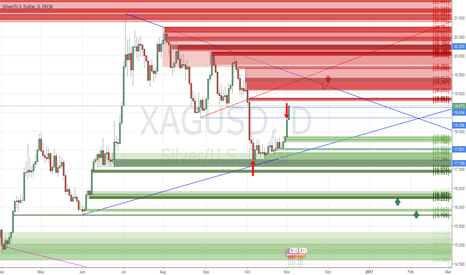 XAGUSD: +118 pips of Realized Profit