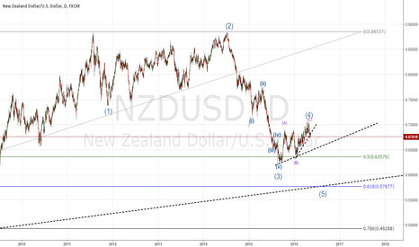 NZDUSD: NZDUSD in start of wave 5?