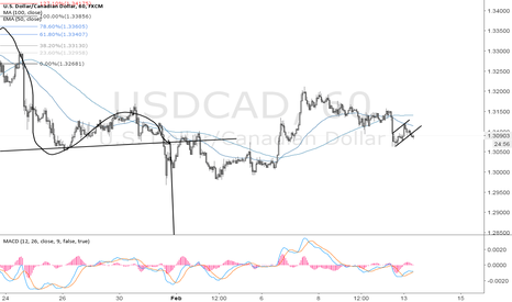 USDCAD: USDCAD going for 1.30000