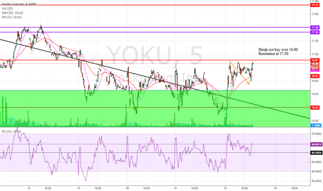 YOKU: YOKU Break Out Potential