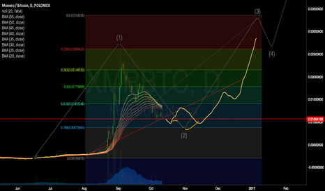 XMRBTC: XMR Correction before another Bull run?
