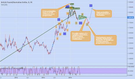 GBPAUD: British Pound Australian Dollar Technical Review