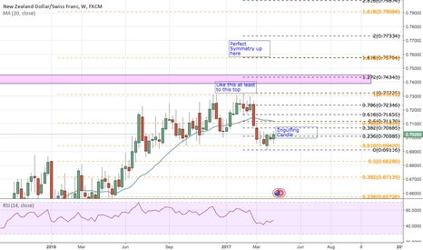 NZDCHF: Engulfing Candle on the Weekly