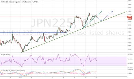 JPN225: Some update