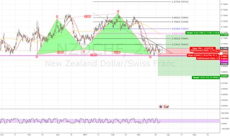 NZDCHF: Big Triangle formed