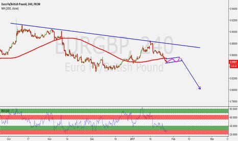 EURGBP: EURGBP AWAITING PROBABLE SELL SETUP