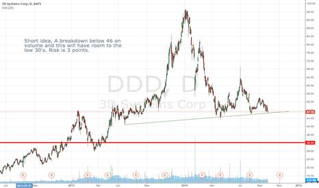 DDD: Short DDD on breakdown below 46 area.