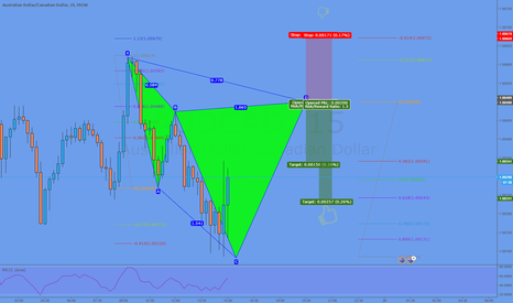 AUDCAD: Potential Cypher @ 1.0050