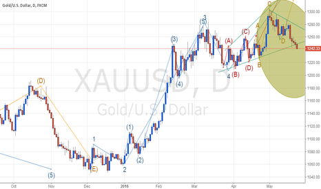 XAUUSD: short it until it arrived the circle edges