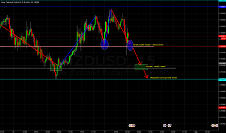NZDUSD: WILL PRICE HIT MY SECOND PROFIT LEVEL??