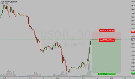 USOIL: USOIL SHORT