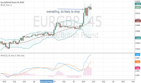 EURGBP: eurGBP going to drop