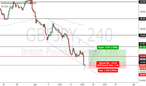 GBPJPY: Potential Buy Opportunity